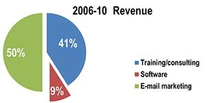 Revenues by product and service. Note: rise of e-mail marketing