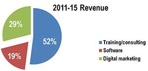 Revenues by product and service. Note: shift of e-mail to digital marketing.