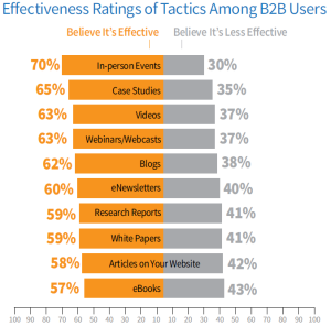 2014 B2B Content Marketing Trends – North America: Content Marketing Institute/MarketingProfs