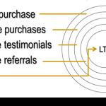 Three High ROI Marketing Best Practices (part 1)