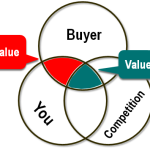 Does Your Value Proposition Differentiate You?