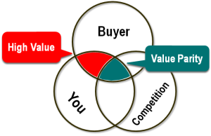 Only critical selection cut-off criteria provide high value for buyers in a value proposition, or unique selling proposition (USP)