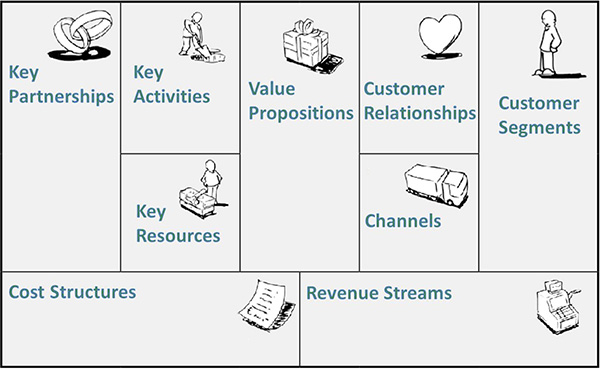 Business Model Canvas Diagram.