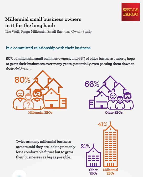 Millennial small business owners in it for the long haul entrepreneur.com infographic from Wells Fargo Study