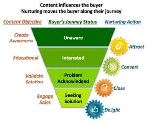 Content for the buying cycle